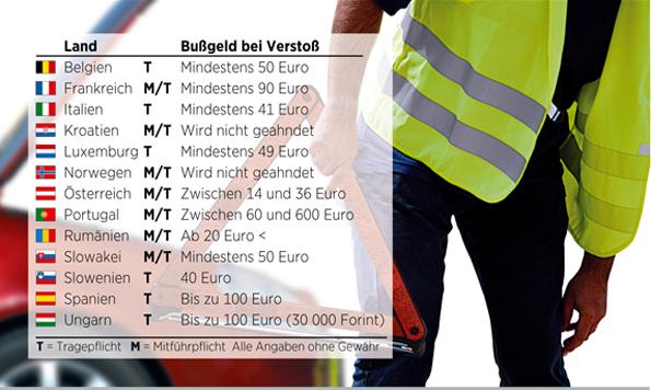 Ohne Warnweste kann es für Autofahrer bei einer Panne im europäischen Ausland teuer werden. (Grafik: ADAC)