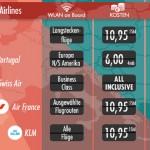 Himmlisch surfen in der Luft – wachsendes Wlan-Angebot im Flugzeug