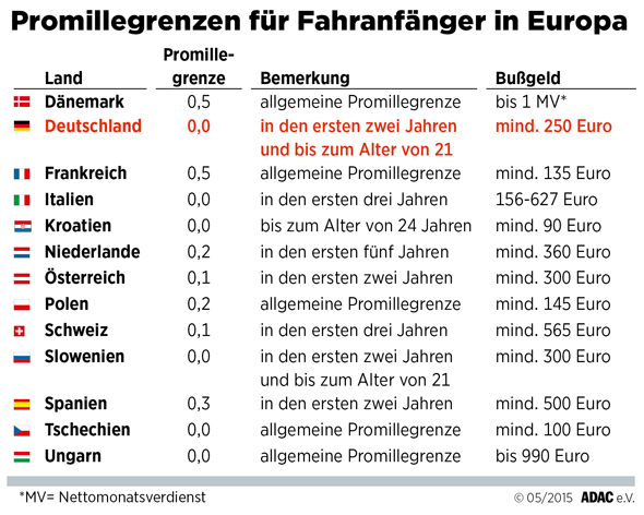 In vielen europäischen Ländern gelten besondere Vorschriften