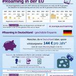Keine Roaminggebühren mehr in der EU