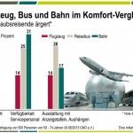 Mehr Service gewünscht – unpünktliche Züge & unbequeme Flugzeuge nerven