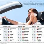 Handy am Steuer: In fast ganz Europa verboten