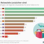 Die sichersten Länder für deutsche Urlauber